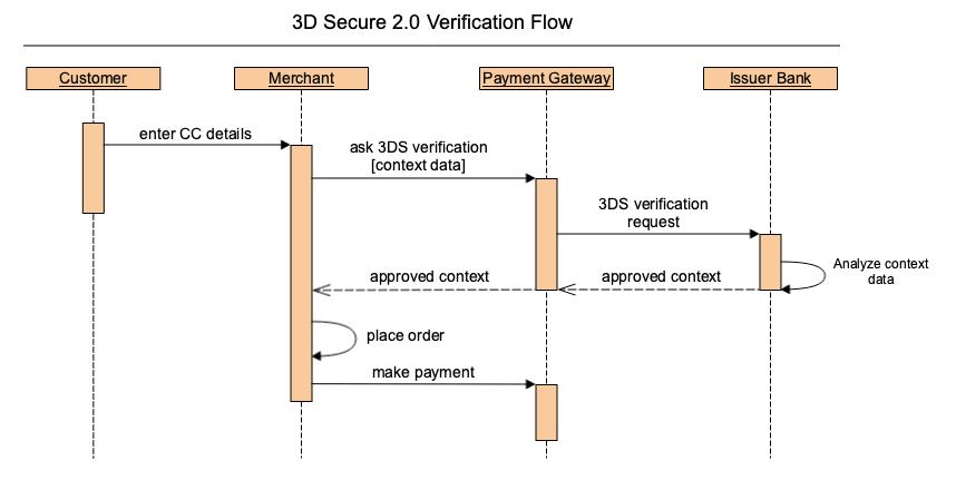 3D Secure 2.0.png