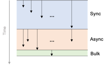 Image 1. First version of test process