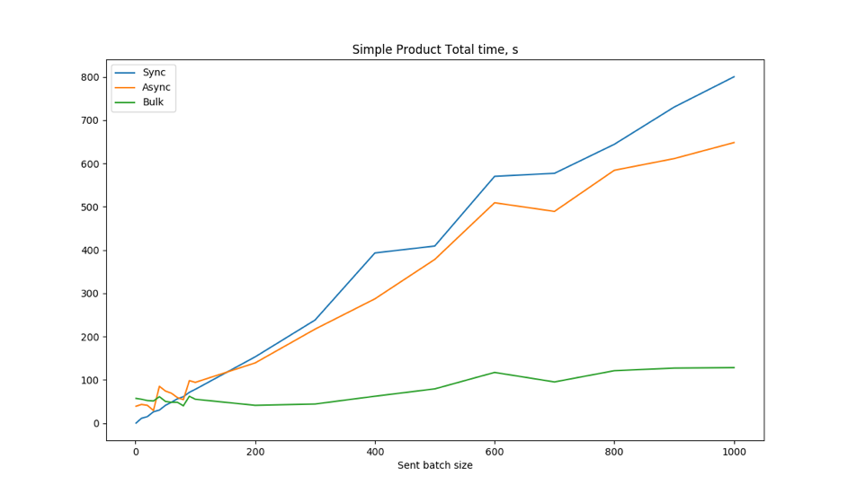 Image 6. Simple products. Total time calculated as difference between last item creation and start time