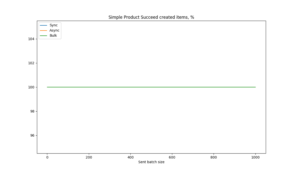 Image 7. Simple products. Percentage of successfully created items from every batch. In this case all items were created, so all 3 lines are displayed on the same place - 100%