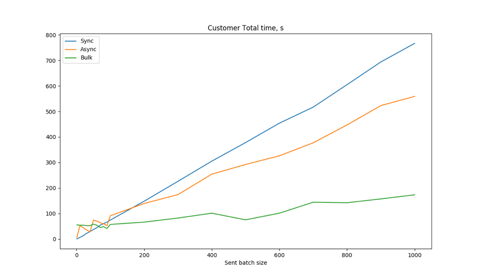 Image 9. Customers. Total time calculated as difference between last item creation and start time