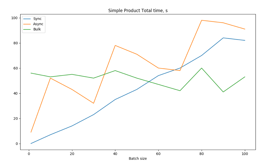 Image 10. Simple products. Total time focused on small batch sizes