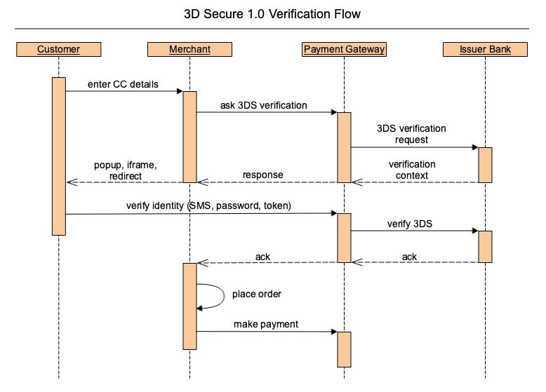 3D Secure 2 0 changes - Magento Forums