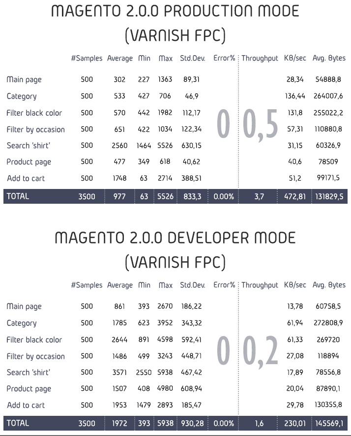 magento_perf.png