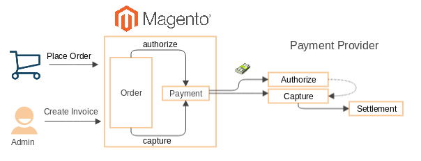 The Magento Sale Payment Operation - Magento Forums
