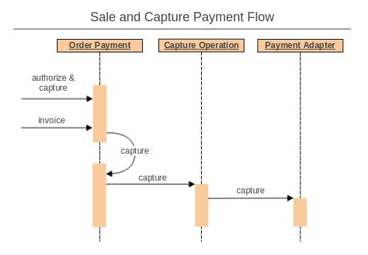 sale & capture.png