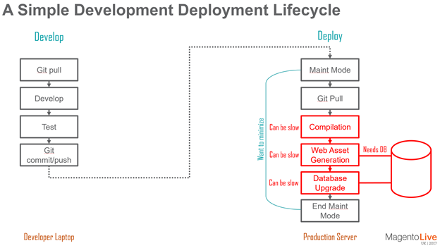 Magento 22 deployment improvements magento forums as can be seen in the diagram above compilation di compile web asset generation static deploy and the database schema upgrade can all add undesirable ccuart Image collections