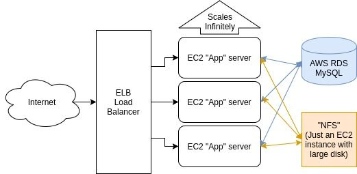 A multi-tenant auto-scaling low-cost infrastructur