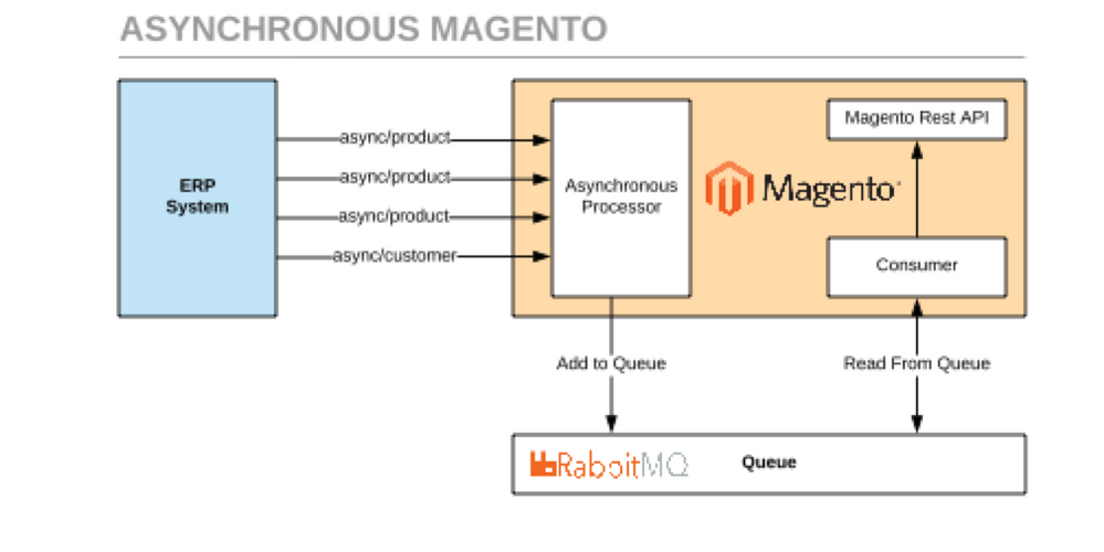 Magento Solutions Partner, Comwrap, Collaborates w    - Magento Forums