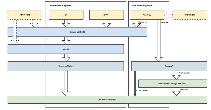 Magento Web API Technical Vision.png